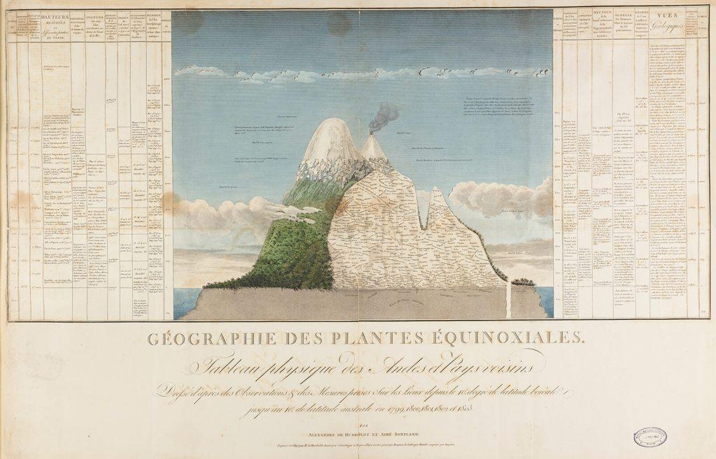 Alexander von Humboldt, Plant Geography Map